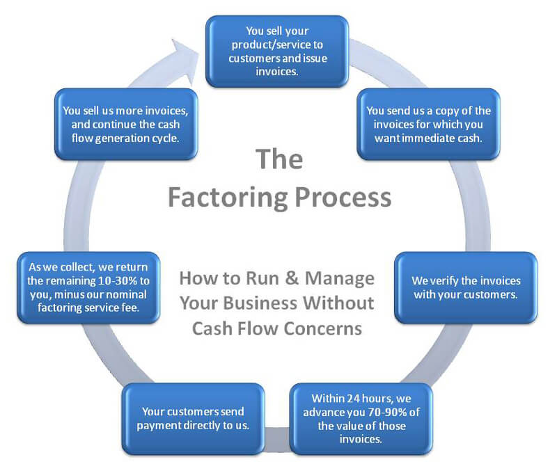 Invoice Factoring, Alternative To Traditional Bank Loan, List57