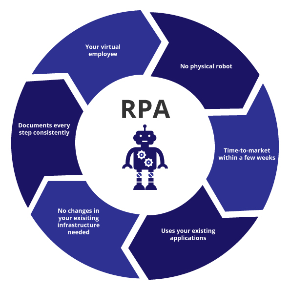RPA Benefits Circle